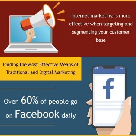 Finding the Most Effective Means of Traditional and Digital Marketing